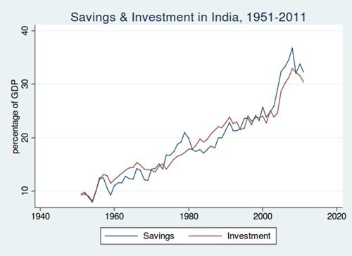 Figure 1: Savings and Investment in India, 1950-51 to 2010-11 Source: Economic Survey of India, 2011-12
