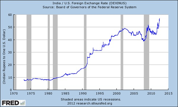 Figure 2: Rupee-USD Nominal Exchange Rate, 1973-2012 Source: http://research.stlouisfed.org/fred2/series/DEXINUS