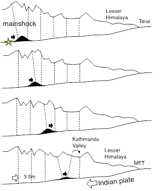The 25 April rupture started in the west and propagated eastward at the speed of sound, initiating as it did so the southward caterpillar-like motion of the Himalaya illustrated here. The Himalaya lifted sequentially (a few microns) and in less than 10 seconds had leaped incrementally an average of 3.5 m southward. Great earthquakes like that in east Nepal in 1934 (Mw=8.4) rupture a 100 km north-south distance, all the way to the Terai where they create an offset on the Main Frontal Thrust (MFT). From these buried offsets we have learned of historical and pre-historical earthquakes. The 2015 earthquake like those in 1833 and 1905 ran out of energy half way to the MFT. A region of stress now exists near the Kathmandu valley, and the Tibetan border is now closer to India.