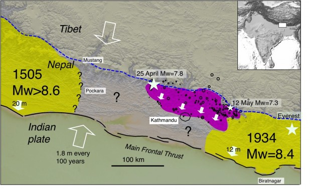 The Gorkha earthquake ruptured a patch of the Himalaya measuring 150 km x 60 km which slipped on average 3.5 m (violet with white arrows indicating direction of slip).   This is roughly equivalent to the amount Nepal has been squeezed by India's convergence with Tibet since the last major earthquake north of Kathmandu (in 1833).  The rupture zone of the 1934 earthquake slipped about 12 m   equivalent to the amount accumulated by convergence since an earthquake east of Kathmandu in 1255.  The rupture zone of the 1505 earthquake is not known with any certainty but it is believed to have slipped more than 20 m.  The regions indicated by large question marks will eventually slip, but we do not know when. Stars indicate epicenters of mainshocks in 1934 and 2015.