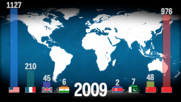 The nuclear test totals in 2009 ( from left to right) for the US, France, the UK, India, North Korea, Pakistan, China, and the Soviet Union. (Source: Alex Kuzoian/Business Insider)