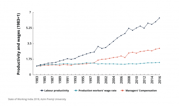 There has been a six-fold increase in labour productivity over the past three decades, meaning that a given number of workers are producing more output than ever before. However, workers' wages have not kept up with this trend. While managerial salaries have been rising, workers' wages have stagnated, reflecting that they have not received the benefits of higher productivity.