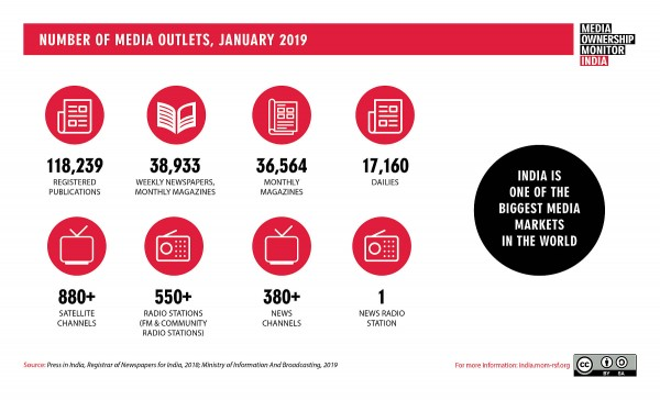 Photo: Media Ownership Monitor India by Reporters without Borders (RSF) and DataLEADS